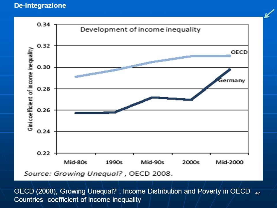 47 De-integrazione OECD (2008), Growing Unequal? : Income Distribution and Poverty in OECD Countries coefficient of income inequality