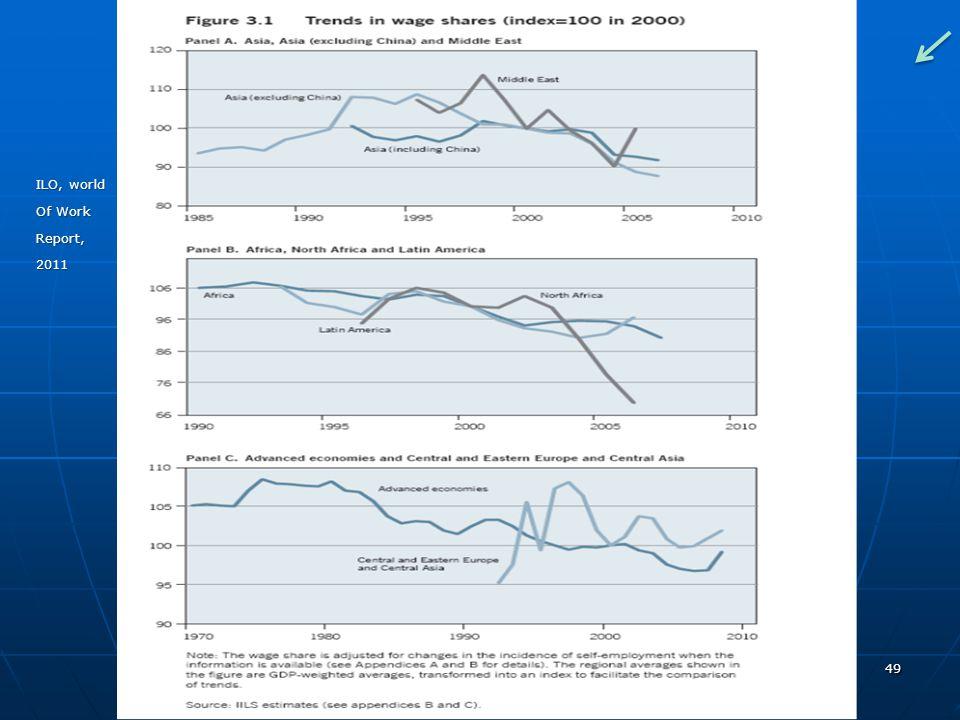 49 ILO, world Of Work Report,2011