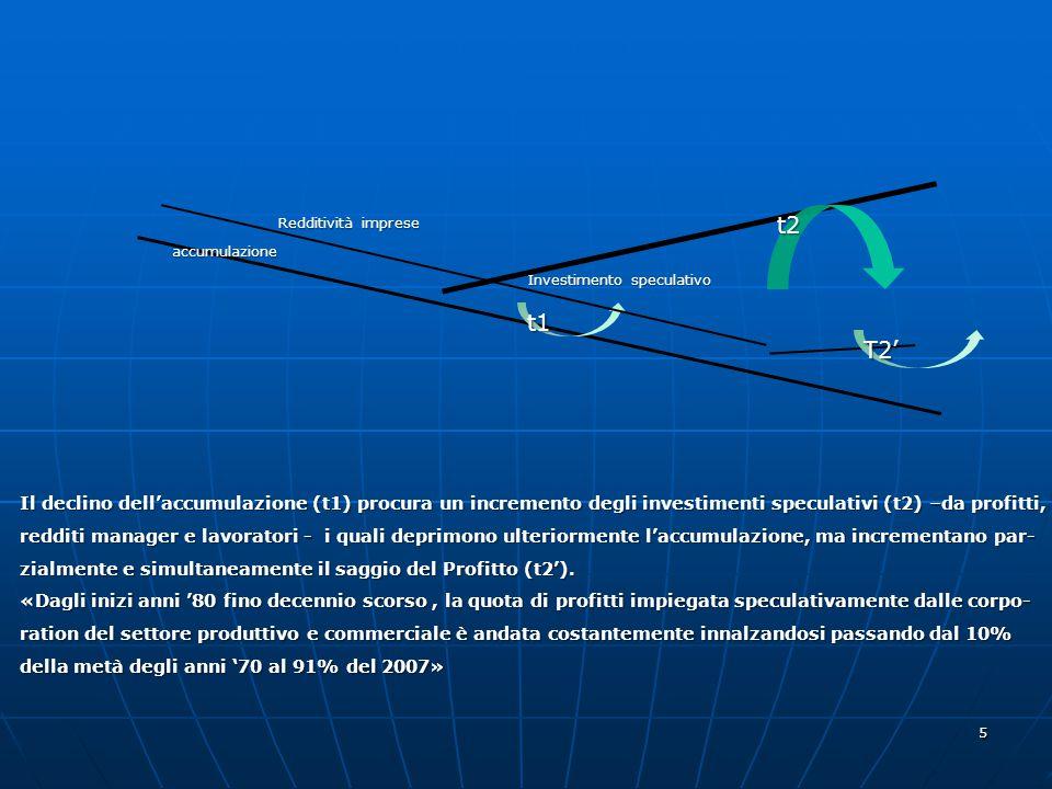 5 Investimento speculativo accumulazione t1 t2 Redditività imprese T2 Il declino dellaccumulazione (t1) procura un incremento degli investimenti specu