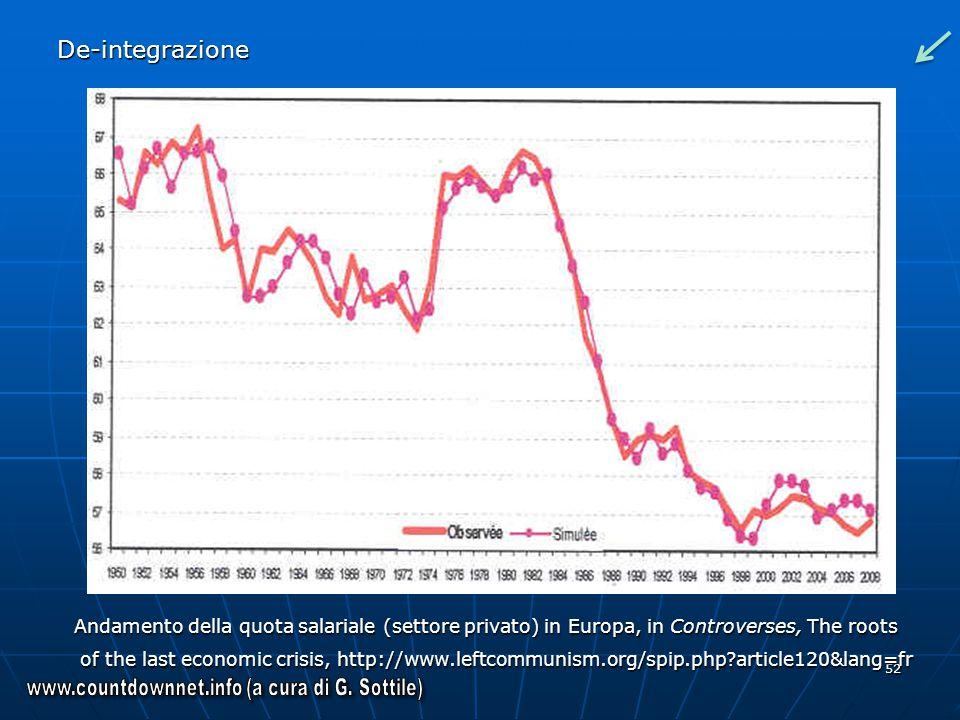52 De-integrazione Andamento della quota salariale (settore privato) in Europa, in Controverses, The roots of the last economic crisis, http://www.lef
