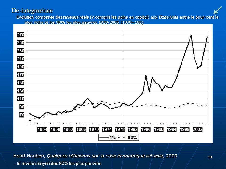 54 De-integrazione Evolution comparée des revenus réels (y compris les gains en capital) aux Etats-Unis entre le pour-cent le plus riche et les 90% le