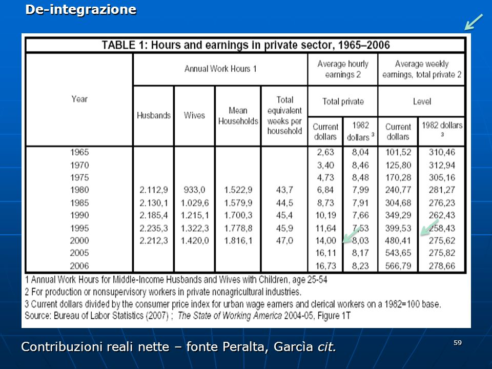 59 De-integrazione Contribuzioni reali nette – fonte Peralta, Garcìa cit.