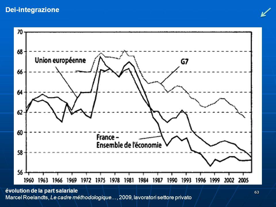 63 Dei-integrazione évolution de la part salariale Marcel Roelandts, Le cadre méthodologique…, 2009, lavoratori settore privato