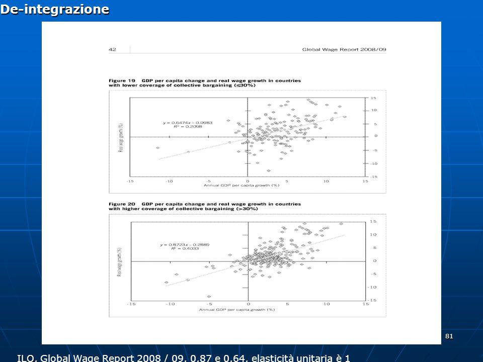 81 De-integrazione ILO, ILO, Global Wage Report 2008 / 09, 0,87 e 0,64, elasticità unitaria è 1