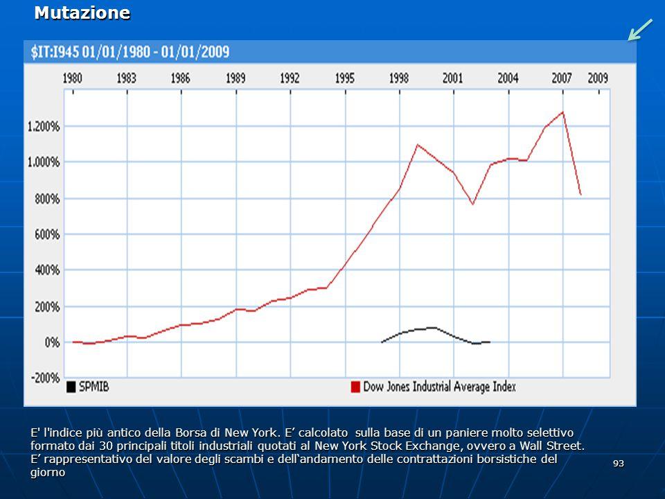 93 E' l'indice più antico della Borsa di New York. E calcolato sulla base di un paniere molto selettivo formato dai 30 principali titoli industriali q