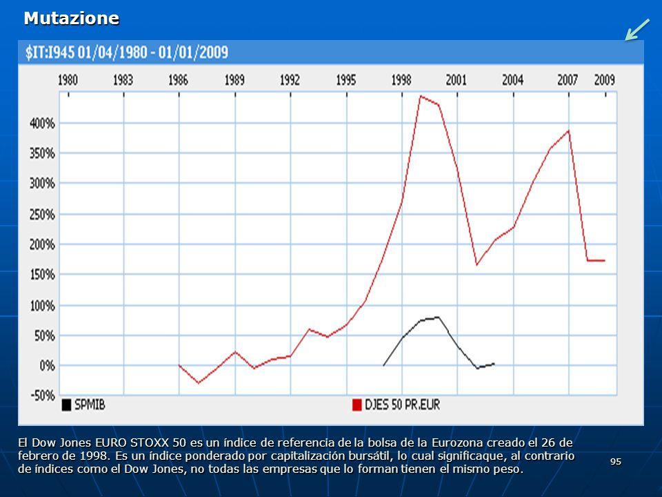 95 El Dow Jones EURO STOXX 50 es un índice de referencia de la bolsa de la Eurozona creado el 26 de febrero de 1998. Es un índice ponderado por capita