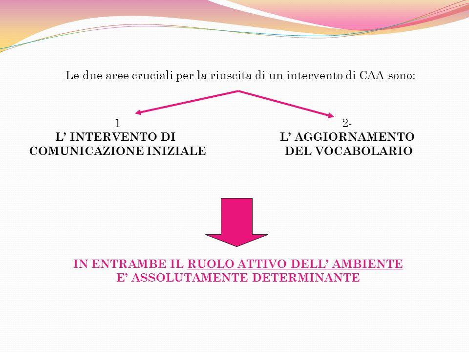 Le due aree cruciali per la riuscita di un intervento di CAA sono: IN ENTRAMBE IL RUOLO ATTIVO DELL AMBIENTE E ASSOLUTAMENTE DETERMINANTE 1 L INTERVENTO DI COMUNICAZIONE INIZIALE 2- L AGGIORNAMENTO DEL VOCABOLARIO