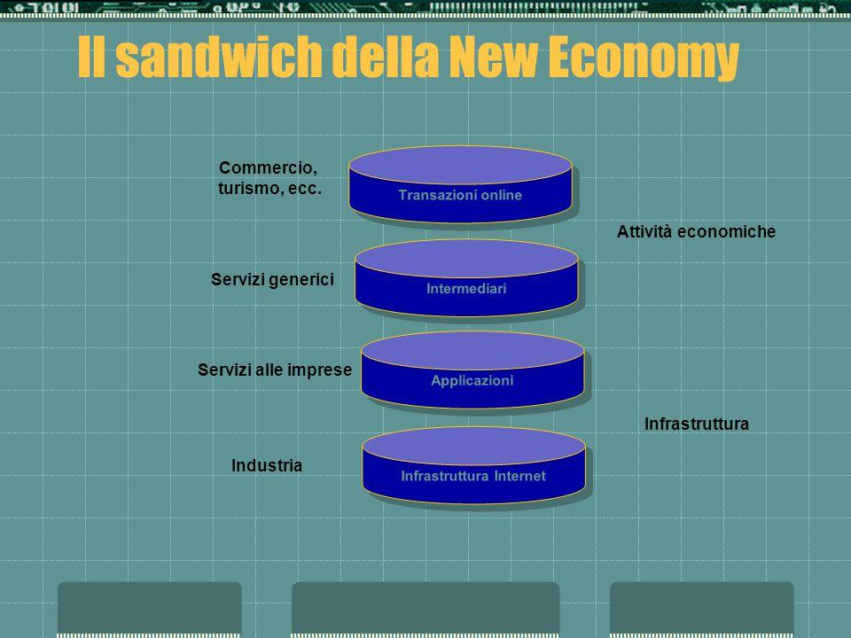 Il sandwich della New Economy Transazioni online Intermediari Applicazioni Infrastruttura Internet Infrastruttura Attività economiche Industria Serviz