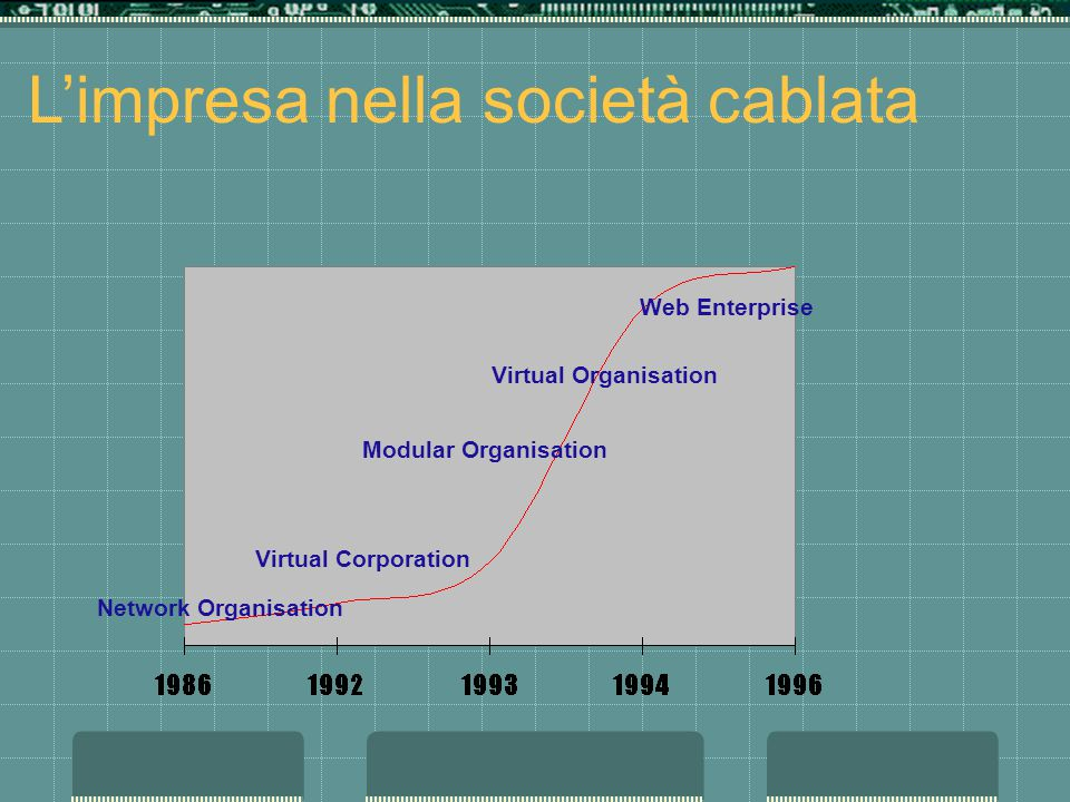 Limpresa nella società cablata Network Organisation Virtual Corporation Modular Organisation Virtual Organisation Web Enterprise