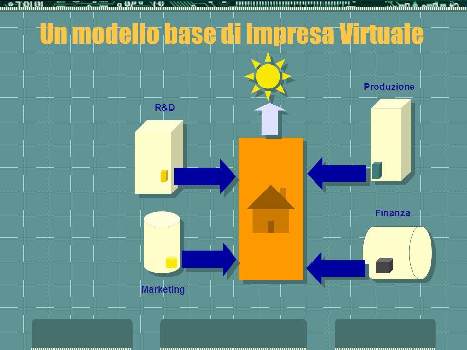 Un modello base di Impresa Virtuale R&D Marketing Produzione Finanza