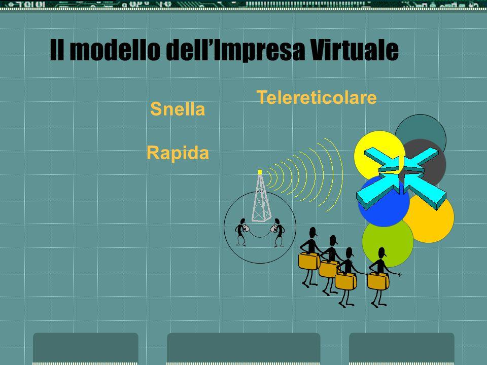 Il modello dellImpresa Virtuale Snella Rapida Telereticolare
