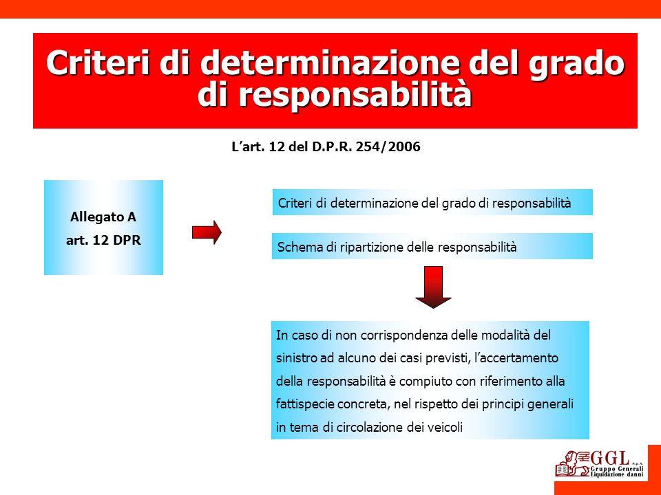 Criteri di determinazione del grado di responsabilità Lart. 12 del D.P.R. 254/2006 In caso di non corrispondenza delle modalità del sinistro ad alcuno