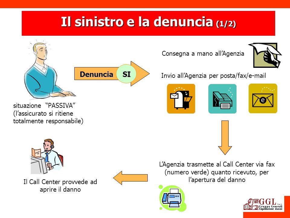 situazione PASSIVA (lassicurato si ritiene totalmente responsabile) Consegna a mano allAgenzia Invio allAgenzia per posta/fax/e-mail LAgenzia trasmett