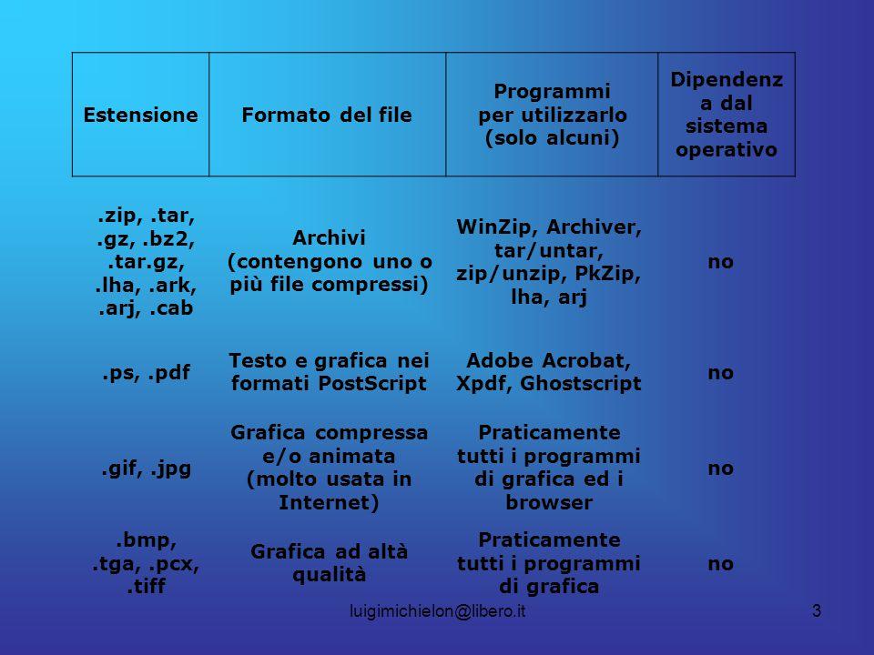 luigimichielon@libero.it3 EstensioneFormato del file Programmi per utilizzarlo (solo alcuni) Dipendenz a dal sistema operativo.zip,.tar,.gz,.bz2,.tar.gz,.lha,.ark,.arj,.cab Archivi (contengono uno o più file compressi) WinZip, Archiver, tar/untar, zip/unzip, PkZip, lha, arj no.ps,.pdf Testo e grafica nei formati PostScript Adobe Acrobat, Xpdf, Ghostscript no.gif,.jpg Grafica compressa e/o animata (molto usata in Internet) Praticamente tutti i programmi di grafica ed i browser no.bmp,.tga,.pcx,.tiff Grafica ad altà qualità Praticamente tutti i programmi di grafica no