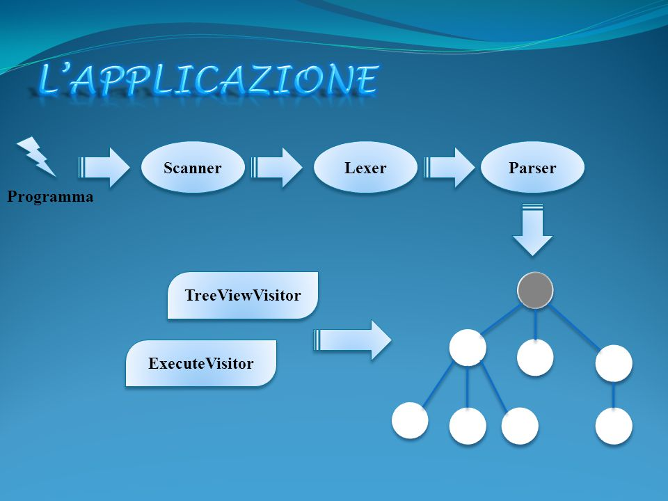 Scanner Lexer Parser TreeViewVisitor ExecuteVisitor Programma