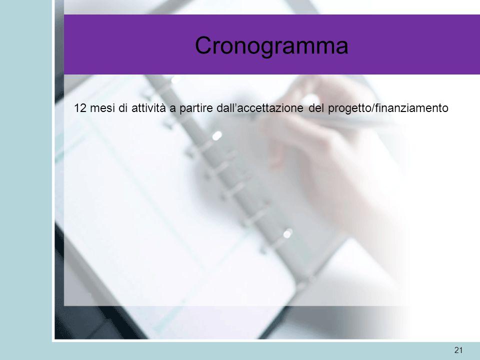 Cronogramma 21 12 mesi di attività a partire dallaccettazione del progetto/finanziamento