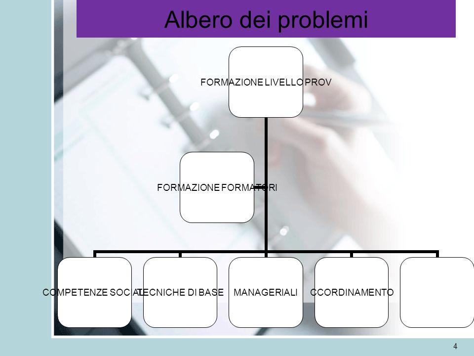 4 Albero dei problemi FORMAZIONE LIVELLO PROV COMPETENZE SOCIALI TECNICHE DI BASEMANAGERIALICCORDINAMENTO FORMAZIONE FORMATORI