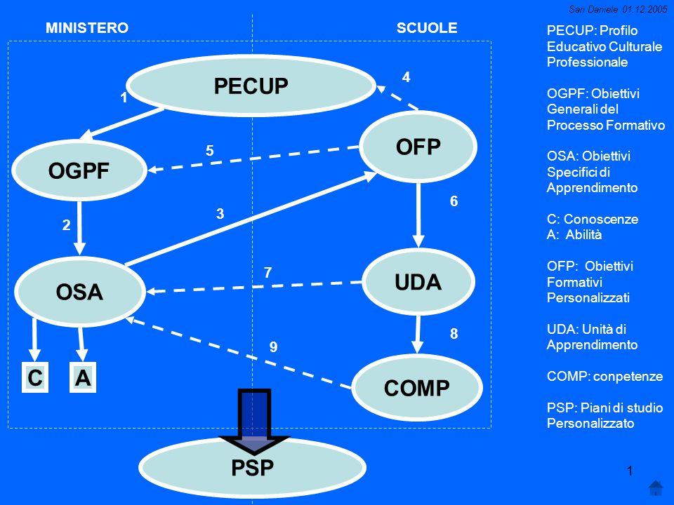 San Daniele 01.12.2005 1 MINISTEROSCUOLE PECUP OGPF OSA PSP COMP UDA OFP CA 2 1 3 5 6 8 4 7 9 PECUP: Profilo Educativo Culturale Professionale OGPF: Obiettivi Generali del Processo Formativo OSA: Obiettivi Specifici di Apprendimento C: Conoscenze A: Abilità OFP: Obiettivi Formativi Personalizzati UDA: Unità di Apprendimento COMP: conpetenze PSP: Piani di studio Personalizzato