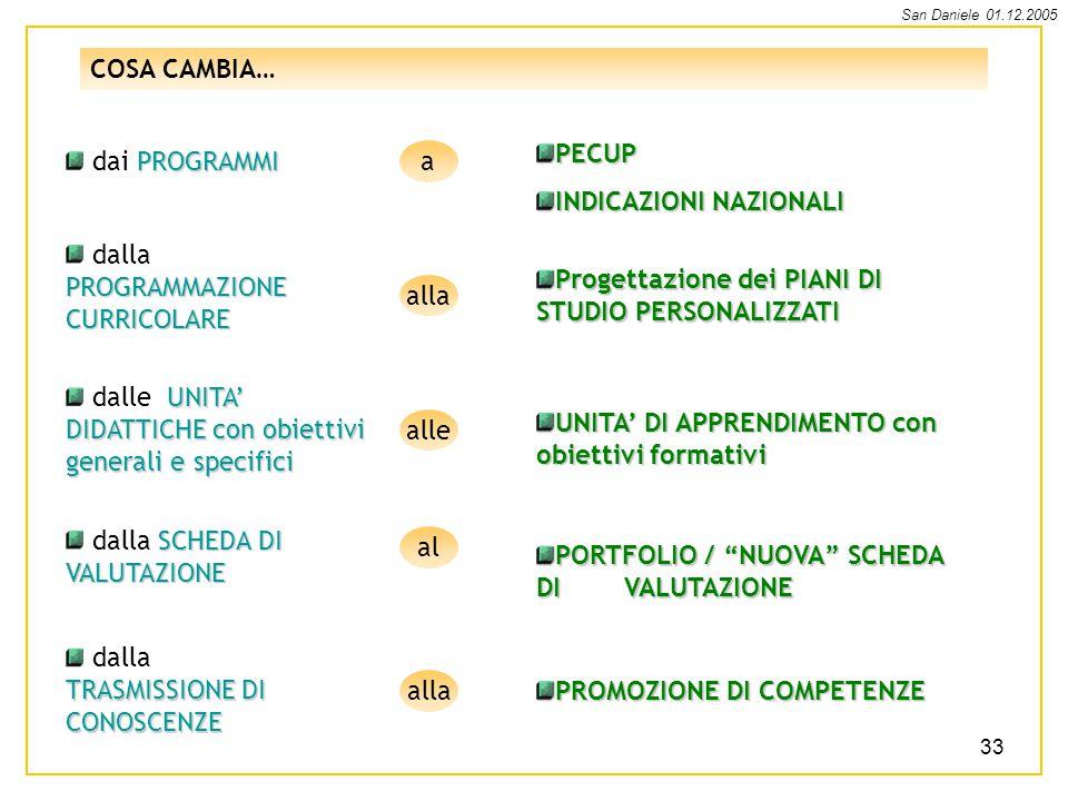 San Daniele 01.12.2005 33 COSA CAMBIA… PROGRAMMI dai PROGRAMMIPECUP INDICAZIONI NAZIONALI a PROGRAMMAZIONE CURRICOLARE dalla PROGRAMMAZIONE CURRICOLARE Progettazione dei PIANI DI STUDIO PERSONALIZZATI alla UNITA DIDATTICHE con obiettivi generali e specifici dalle UNITA DIDATTICHE con obiettivi generali e specifici alle UNITA DI APPRENDIMENTO con obiettivi formativi SCHEDA DI VALUTAZIONE dalla SCHEDA DI VALUTAZIONE al PORTFOLIO / NUOVA SCHEDA DI VALUTAZIONE TRASMISSIONE DI CONOSCENZE dalla TRASMISSIONE DI CONOSCENZE alla PROMOZIONE DI COMPETENZE