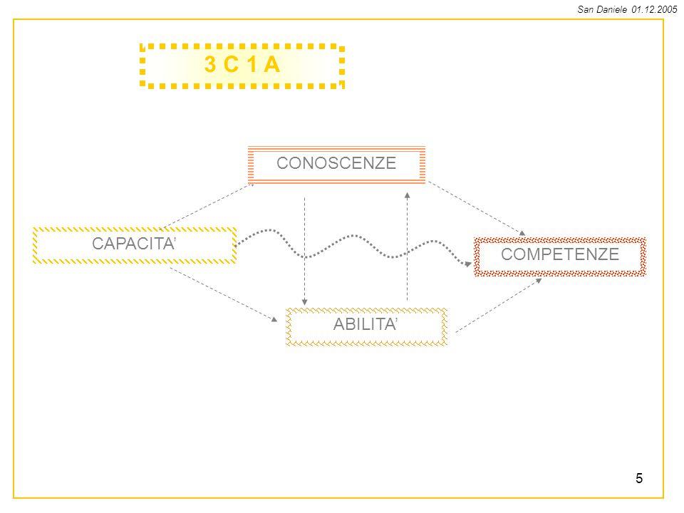 San Daniele 01.12.2005 6 CONOSCENZE Saperi che nascono dalle pratiche e dallattività teorica.