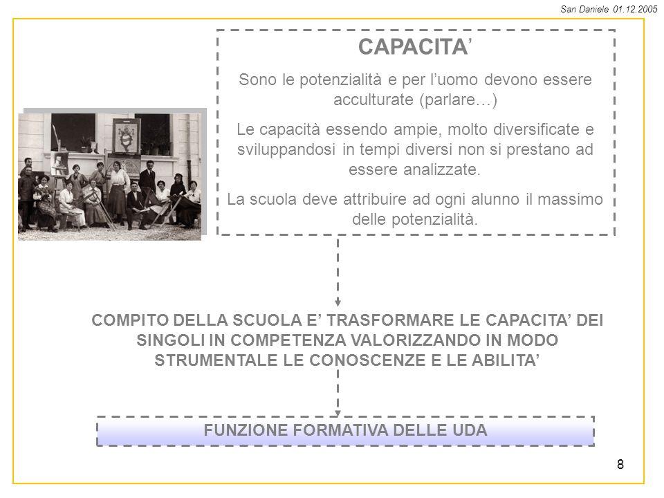 San Daniele 01.12.2005 8 CAPACITA Sono le potenzialità e per luomo devono essere acculturate (parlare…) Le capacità essendo ampie, molto diversificate e sviluppandosi in tempi diversi non si prestano ad essere analizzate.