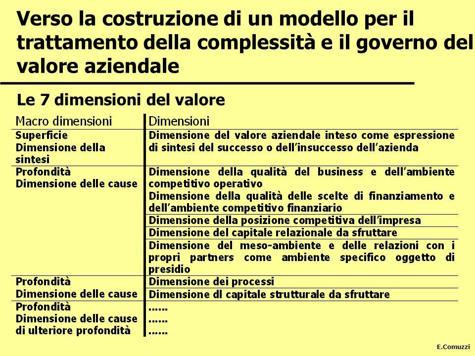 E.Comuzzi Le 7 dimensioni del valore Verso la costruzione di un modello per il trattamento della complessità e il governo del valore aziendale