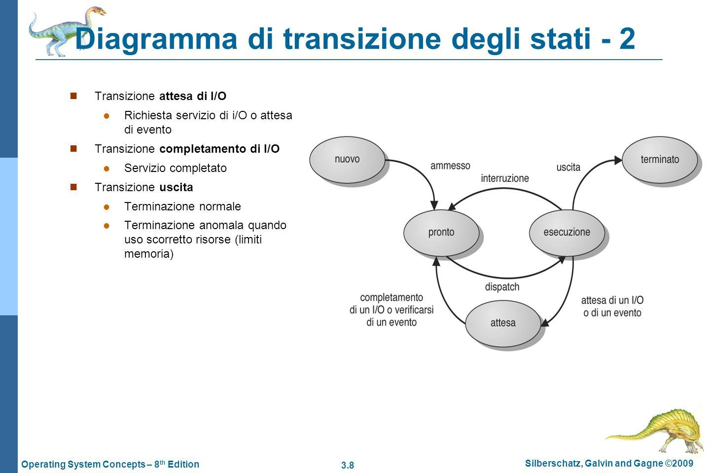 3.8 Silberschatz, Galvin and Gagne ©2009 Operating System Concepts – 8 th Edition Diagramma di transizione degli stati - 2 Transizione attesa di I/O R