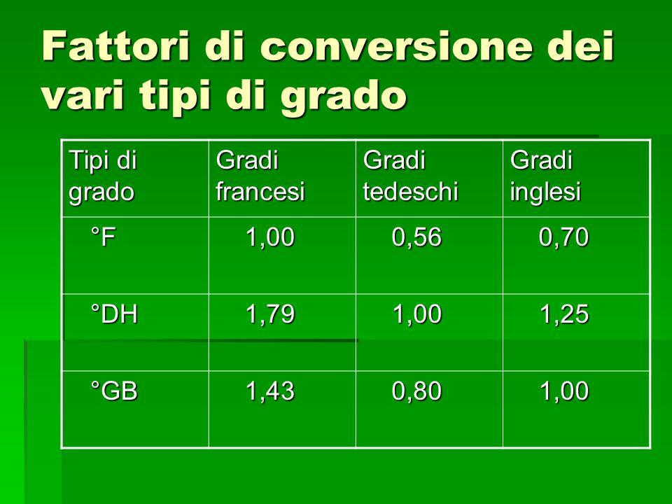 Fattori di conversione dei vari tipi di grado Tipi di grado Gradi francesi Gradi tedeschi Gradi inglesi °F °F 1,00 1,00 0,56 0,56 0,70 0,70 °DH °DH 1,