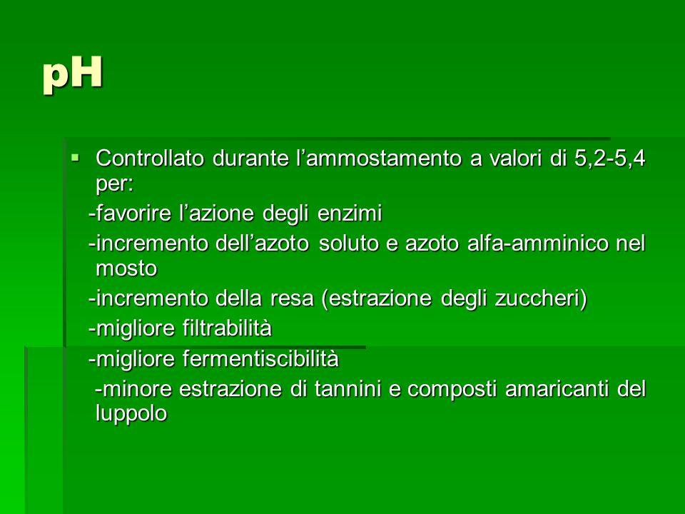 pH Controllato durante lammostamento a valori di 5,2-5,4 per: Controllato durante lammostamento a valori di 5,2-5,4 per: -favorire lazione degli enzim