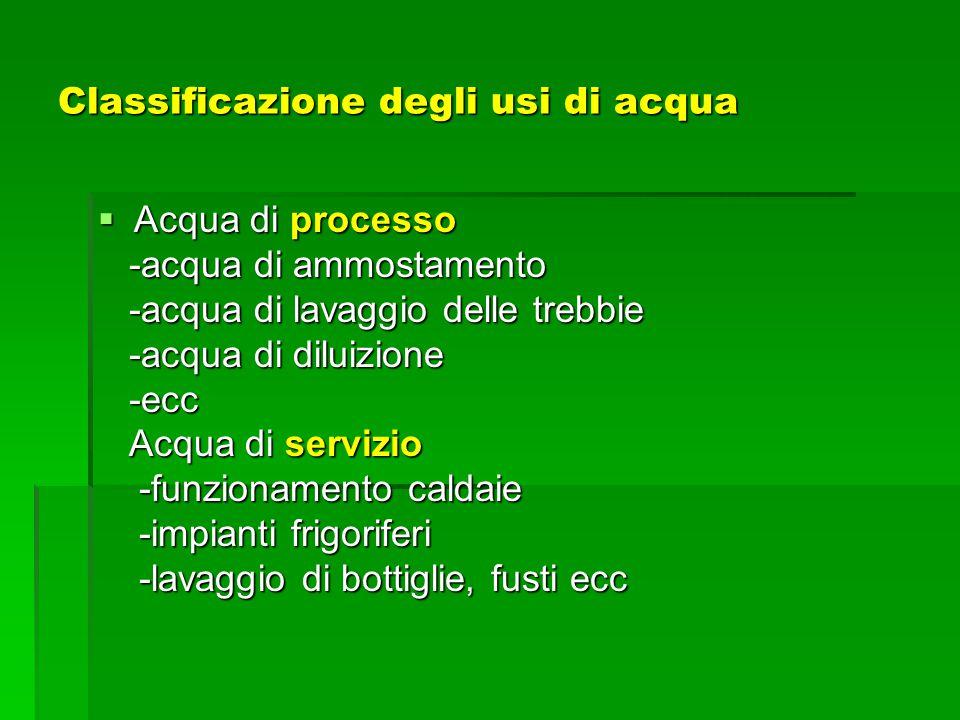 Classificazione degli usi di acqua Acqua di processo Acqua di processo -acqua di ammostamento -acqua di ammostamento -acqua di lavaggio delle trebbie