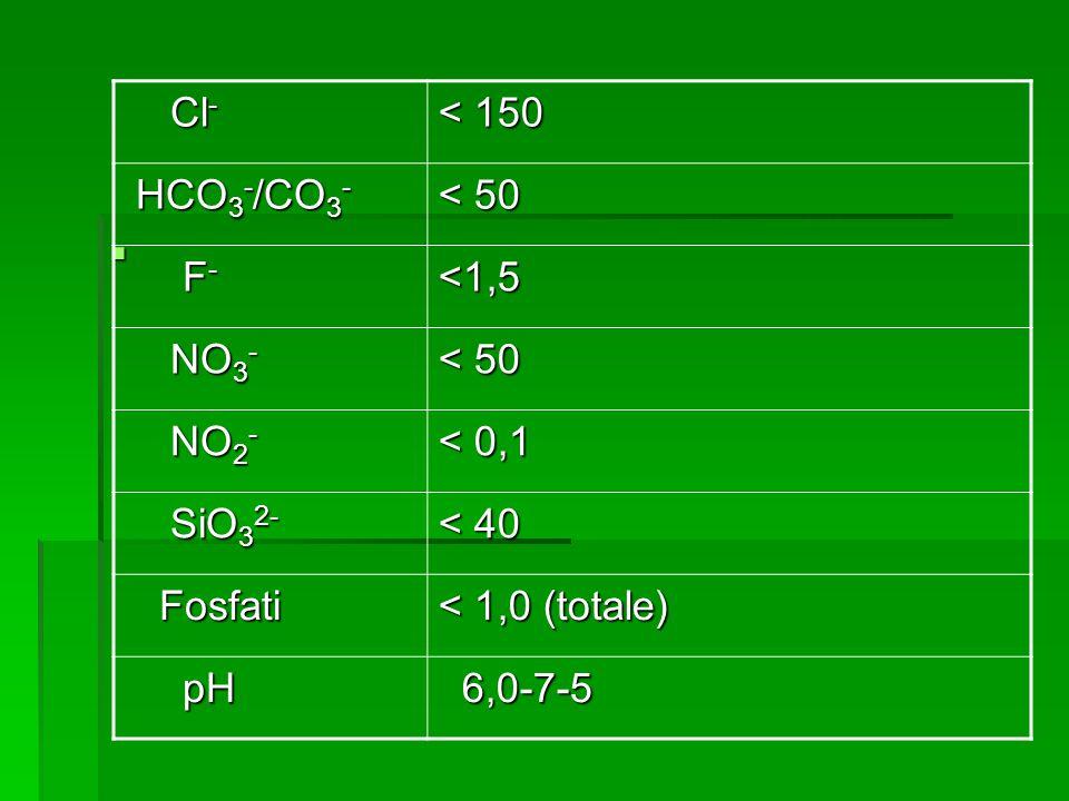 Cl - Cl - < 150 HCO 3 - /CO 3 - HCO 3 - /CO 3 - < 50 F - F -<1,5 NO 3 - NO 3 - < 50 NO 2 - NO 2 - < 0,1 SiO 3 2- SiO 3 2- < 40 Fosfati Fosfati < 1,0 (