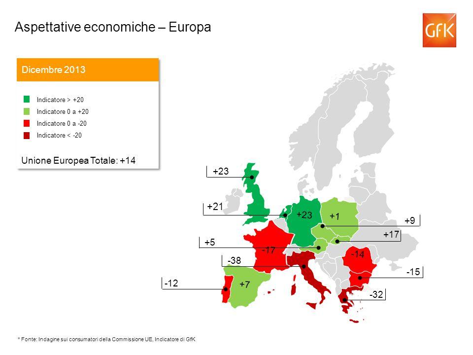 +21 Aspettative economiche – Europa Dicembre 2013 Indicatore > +20 Indicatore 0 a +20 Indicatore 0 a -20 Indicatore < -20 Unione Europea Totale: +14 Indicatore > +20 Indicatore 0 a +20 Indicatore 0 a -20 Indicatore < -20 Unione Europea Totale: +14 -43 +9 +5 -38 +23 -12 -15 -32 -14 -17 +1 +23 +7 +17 * Fonte: Indagine sui consumatori della Commissione UE, Indicatore di GfK