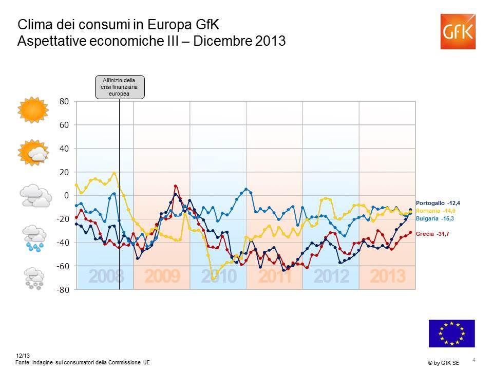 -11 Aspettative di reddito – Europa Dicembre 2013 Indicatore > +20 Indicatore 0 a +20 Indicatore 0 a -20 Indicatore < -20 Unione Europea Totale: -12 Indicatore > +20 Indicatore 0 a +20 Indicatore 0 a -20 Indicatore < -20 Unione Europea Totale: -12 -43 +23 +6 -22 -6 -23 -15 -33 -9 -40 +13 +40 -12 +22 * Fonte: Indagine sui consumatori della Commissione UE, Indicatore di GfK