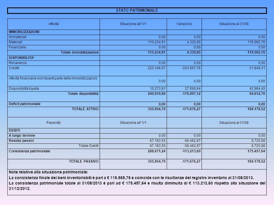 STATO PATRIMONIALE AttivitàSituazione all1/1VariazioniSituazione al 31/08 IMMOBILIZZAZIONI Immateriali0,00 Materiali115.234,914.330,85119.565,76 Finanziarie0,00 Totale immobilizzazioni115.234,914.330,85119.565,76 DISPONIBILITA Rimanenze0,00 Crediti225.346,07-203.697,7621.648,31 Attività finanziarie non facenti parte delle immobilizzazioni 0,00 Disponibilità liquide15.273,8127.690,6442.964,45 Totale disponibilità240.619,88-176.007,1264.612,76 Deficit patrimoniale 0,00 TOTALE ATTIVO355.854,79-171.676,27184.178,52 PassivitàSituazione all1/1Situazione al 31/08 DEBITI A lungo termine0,00 Residui passivi67.183,55-58.462,678.720,88 Totale Debiti67.183,55-58.462,678.720,88 Consistenza patrimoniale288.671,24-113.213,60175.457,64 TOTALE PASSIVO355.854,79-171.676,27184.178,52 Note relative alla situazione patrimoniale: La consistenza finale dei beni inventariabili è pari a 119.565,76 e coincide con le risultanze del registro inventario al 31/08/2013.