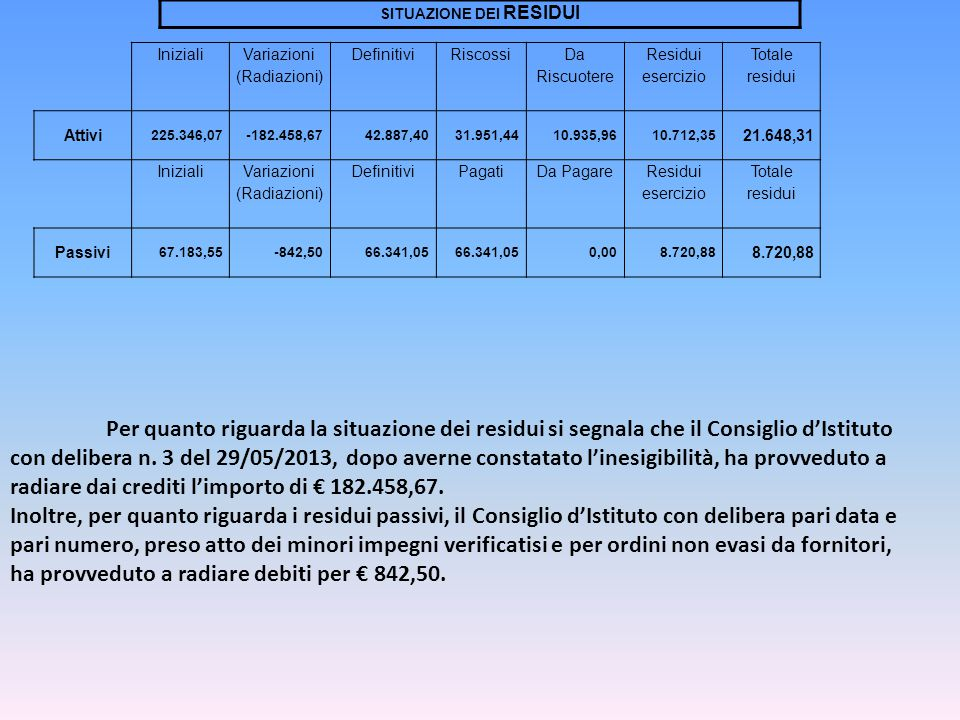 SITUAZIONE DEI RESIDUI Iniziali Variazioni (Radiazioni) DefinitiviRiscossi Da Riscuotere Residui esercizio Totale residui Attivi 225.346,07-182.458,6742.887,4031.951,4410.935,9610.712,35 21.648,31 Iniziali Variazioni (Radiazioni) DefinitiviPagatiDa Pagare Residui esercizio Totale residui Passivi 67.183,55-842,5066.341,05 0,008.720,88 Per quanto riguarda la situazione dei residui si segnala che il Consiglio dIstituto con delibera n.