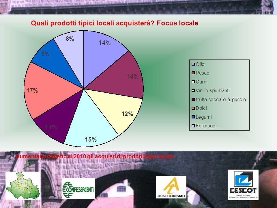 Aumentano rispetto al 2010 gli acquisti di prodotti tipici locali.
