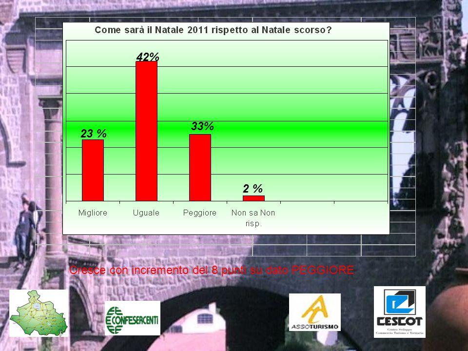 23 % 42% 33% 2 % Cresce con incremento del 8 punti su dato PEGGIORE