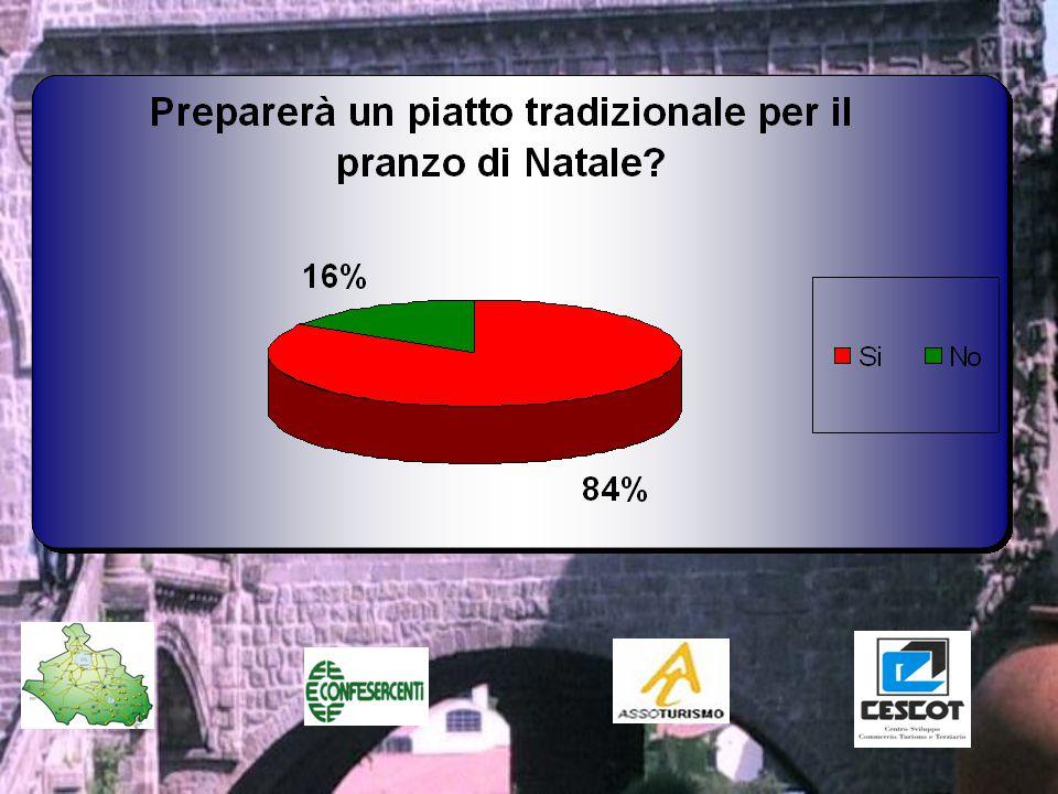 Cosa Preparerà per il pranzo di natale? Focus locale 38% 18% 27% 17%