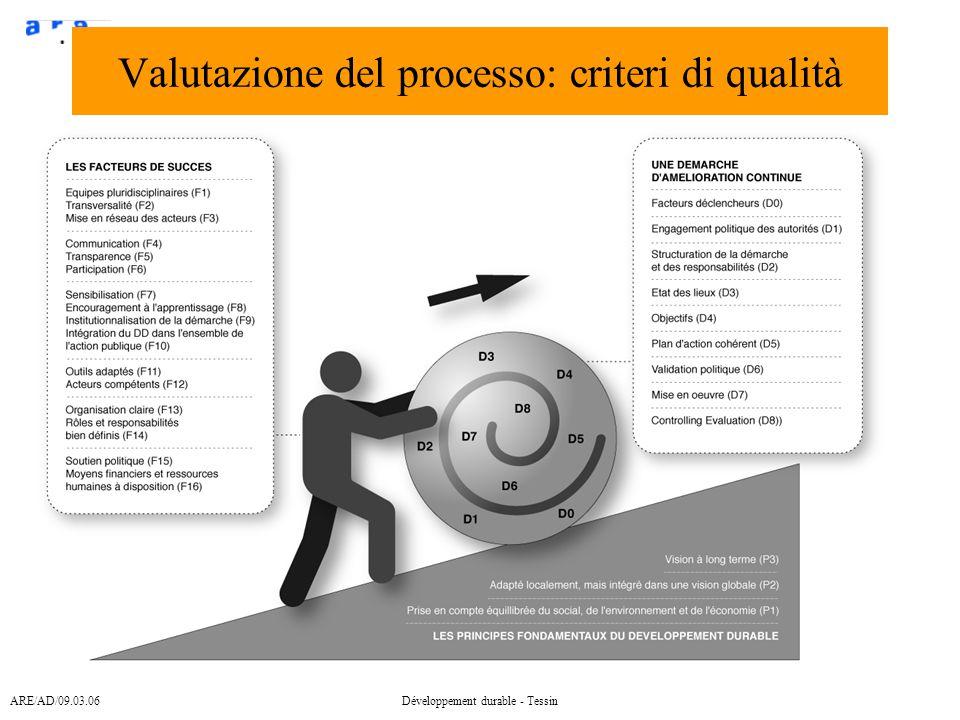 ARE/AD/09.03.06Développement durable - Tessin Valutazione del processo: criteri di qualità