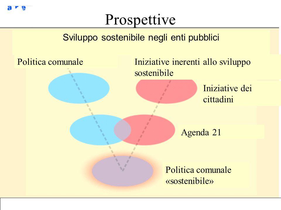 ARE/AD/09.03.06Développement durable - Tessin Prospettive Sviluppo sostenibile negli enti pubblici Politica comunaleIniziative inerenti allo sviluppo sostenibile Iniziative dei cittadini Agenda 21 Politica comunale «sostenibile»