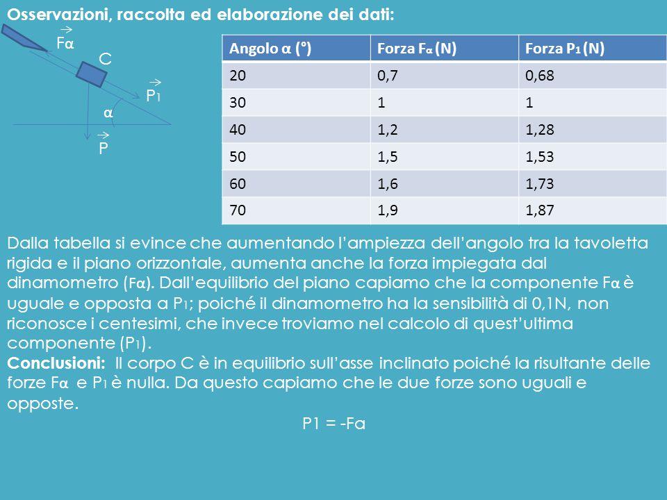 Osservazioni, raccolta ed elaborazione dei dati: Angolo α (°)Forza F α (N)Forza P 1 (N) 200,70,68 3011 401,21,28 501,51,53 601,61,73 701,91,87 P P1P1