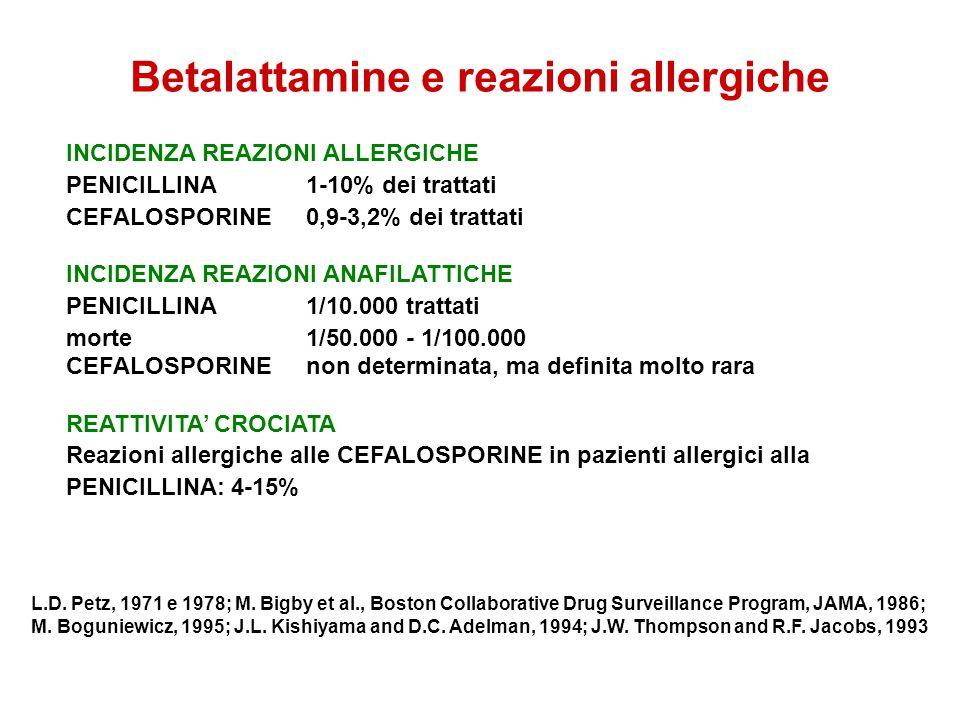Betalattamine e reazioni allergiche INCIDENZA REAZIONI ALLERGICHE PENICILLINA1-10% dei trattati CEFALOSPORINE0,9-3,2% dei trattati INCIDENZA REAZIONI