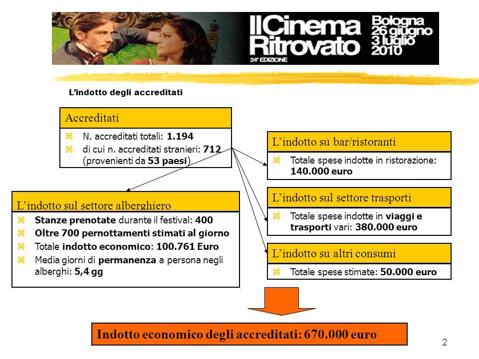 3 Linvestimento diretto del festival Lindotto degli accreditati Lindotto degli spettatori locali per le 8 serate in P.zza Maggiore Indotto totale del Festival: ca 1.200.000 euro 350.000 Euro 670.000 Euro 150.000 Euro Risorse investite sul festival: : Euro 160.000,00 ( Cineteca di Bologna/Fondazione Carisbo) Per ogni euro investito sul festival dalle istituzioni, viene generato un indotto sul territorio di Euro 7,5
