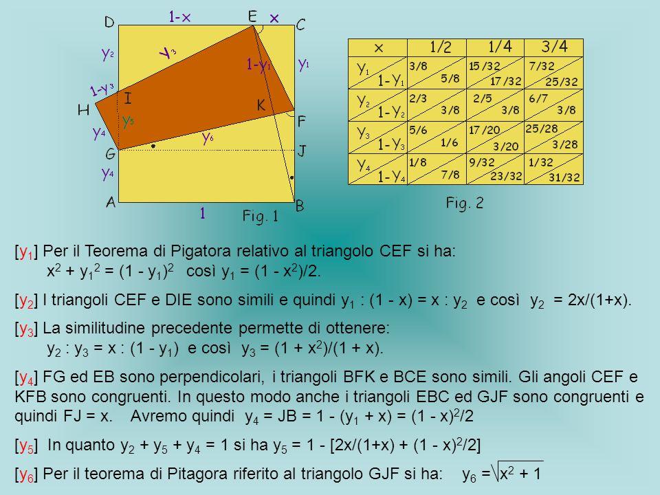 [y 1 ] Per il Teorema di Pigatora relativo al triangolo CEF si ha: x 2 + y 1 2 = (1 - y 1 ) 2 così y 1 = (1 - x 2 )/2. [y 2 ] I triangoli CEF e DIE so