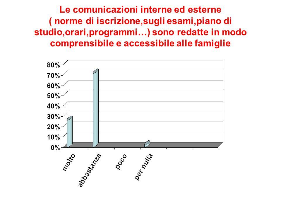 Le comunicazioni interne ed esterne ( norme di iscrizione,sugli esami,piano di studio,orari,programmi…) sono redatte in modo comprensibile e accessibi