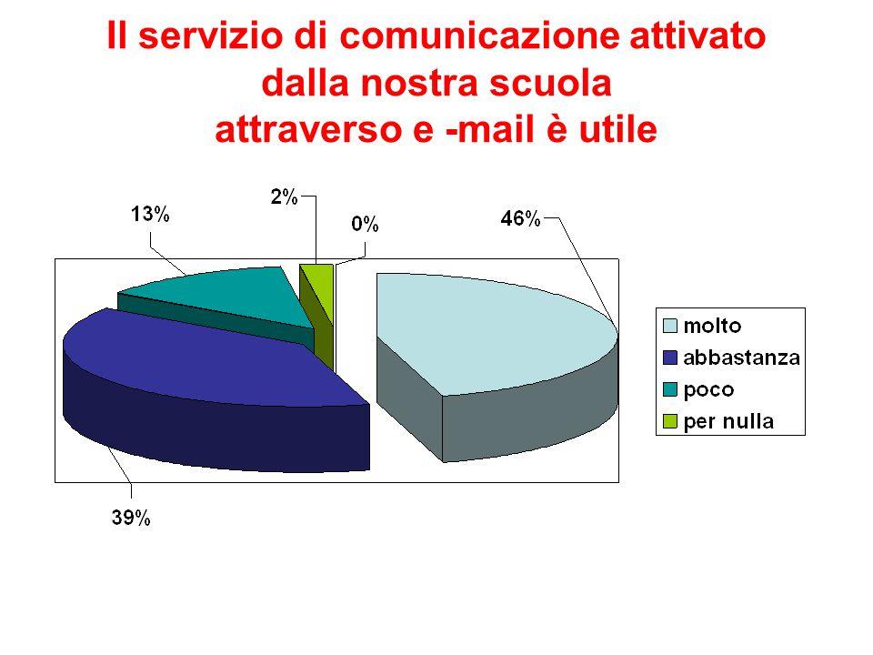 Il servizio di comunicazione attivato dalla nostra scuola attraverso e -mail è utile