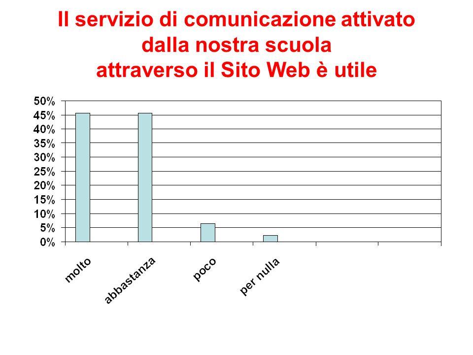 Il servizio di comunicazione attivato dalla nostra scuola attraverso il Sito Web è utile