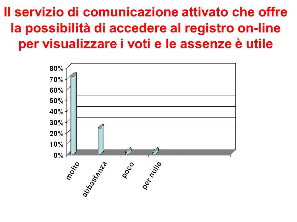 Il servizio di comunicazione attivato che offre la possibilità di accedere al registro on-line per visualizzare i voti e le assenze è utile