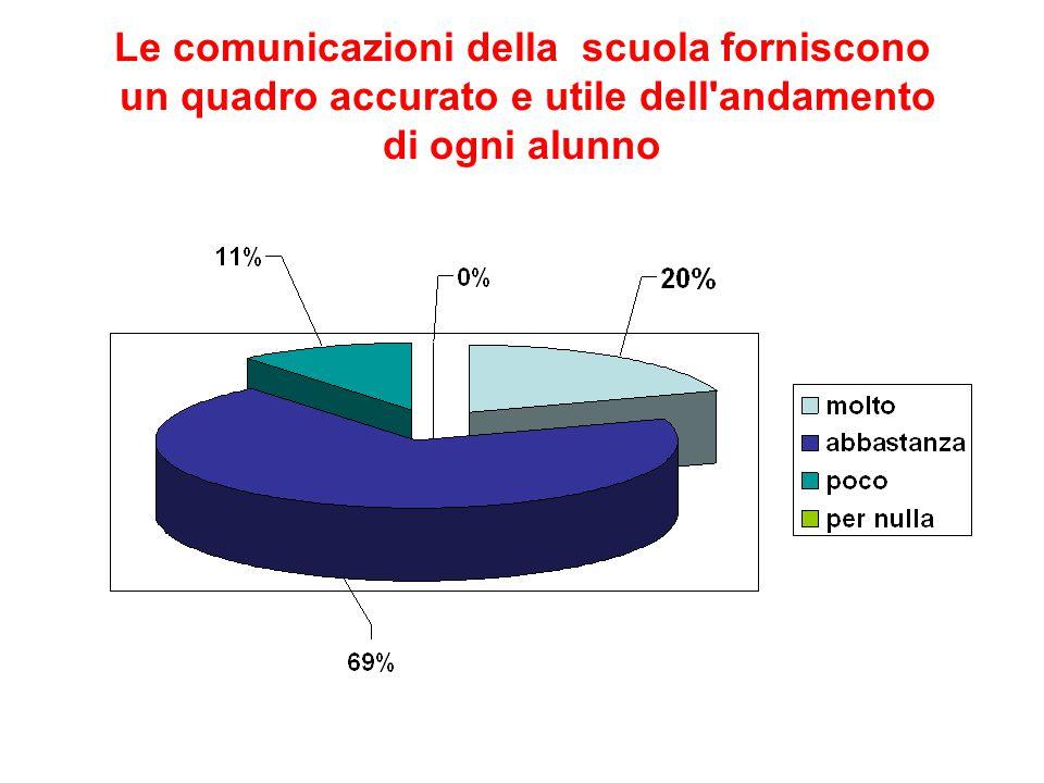Le comunicazioni della scuola forniscono un quadro accurato e utile dell'andamento di ogni alunno