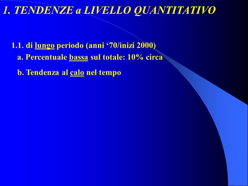 1. TENDENZE a LIVELLO QUANTITATIVO 1.1. di lungo periodo (anni 70/inizi 2000) a.